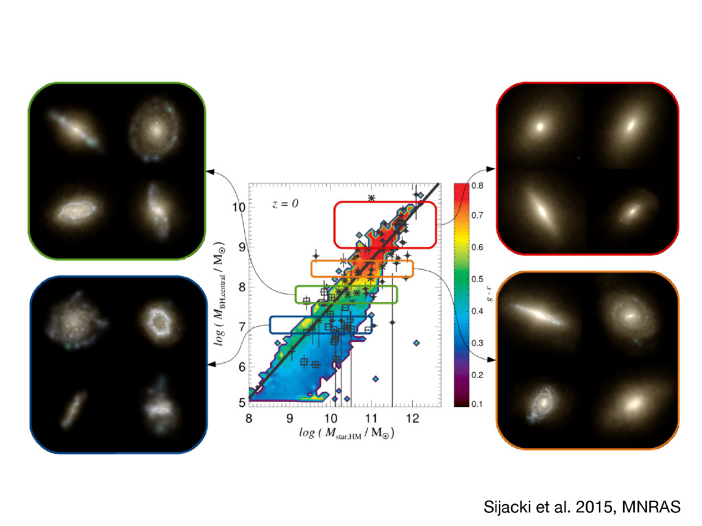 Black holes in Illustris 9 Figure 4. Central pa...