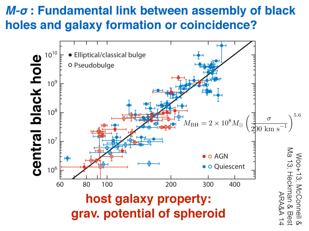 M-σ : Fundamental link between assembly of blac...