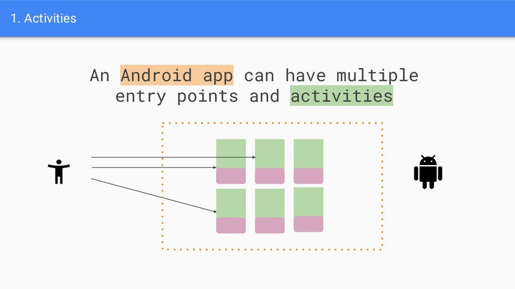 1. Activities An Android app can have multiple ...
