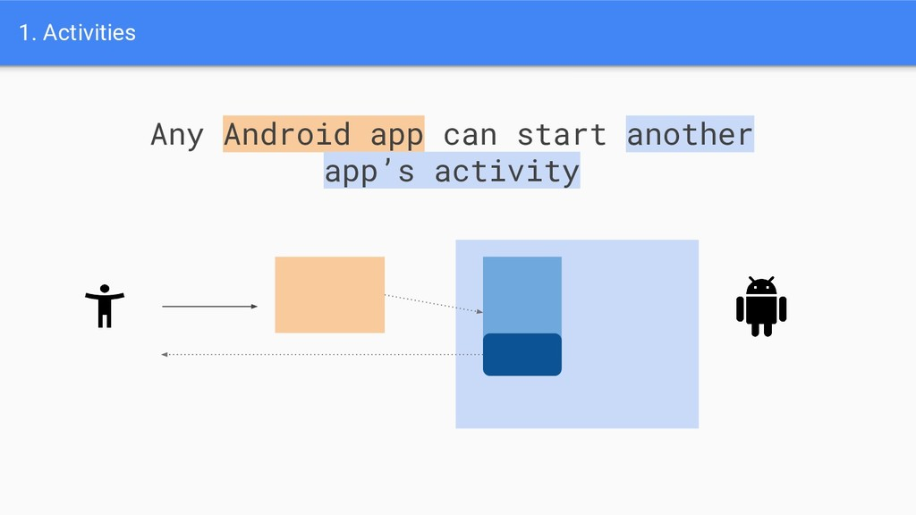 1. Activities Any Android app can start another...