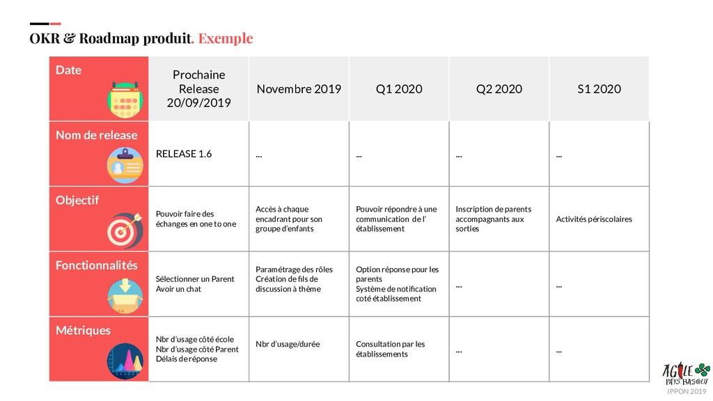 OKR & Roadmap produit. Exemple Date Prochaine R...