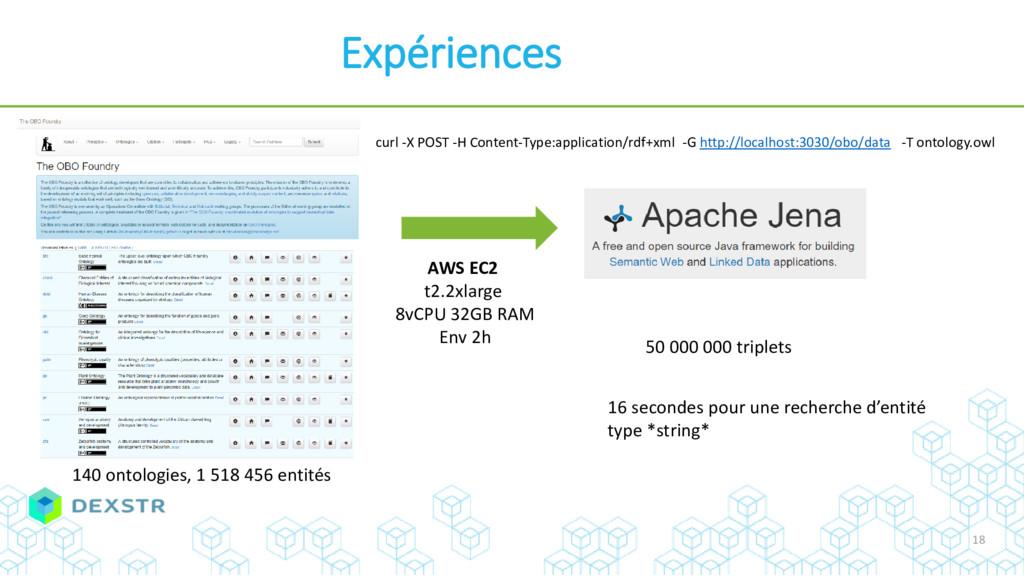 Expériences curl -X POST -H Content-Type:applic...