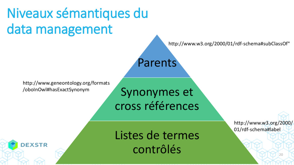 Parents Synonymes et cross références Listes de...