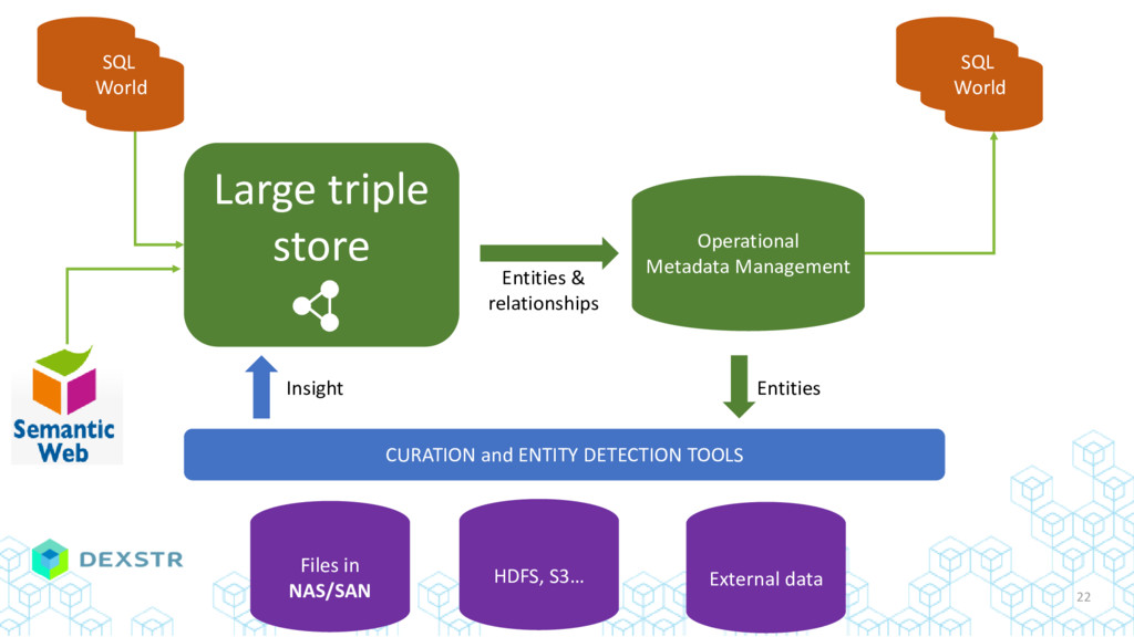 Large triple store Operational Metadata Managem...