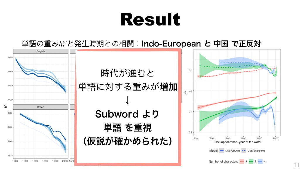 Result ୯ޠͷॏΈ ͱൃੜظͱͷ૬ؔɿ*OEP&VSPQFBOͱதࠃͰਖ਼ର...
