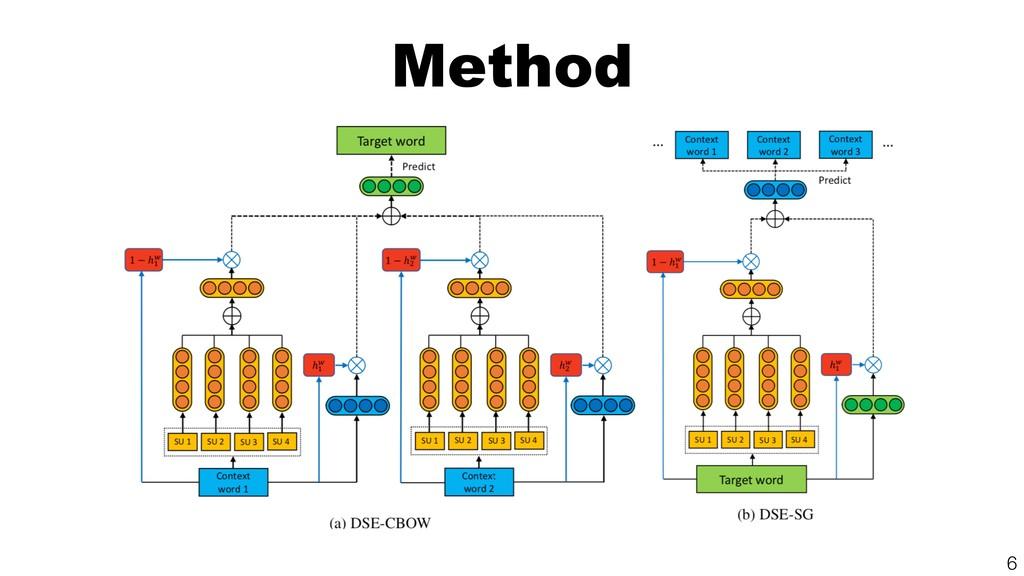 Method !6