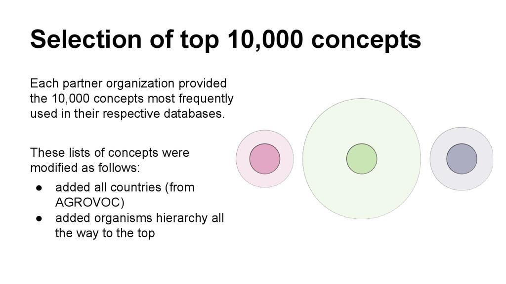 Selection of top 10,000 concepts Each partner o...