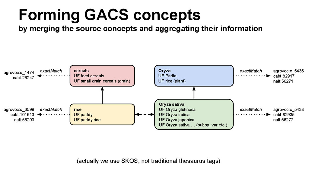 Forming GACS concepts by merging the source con...