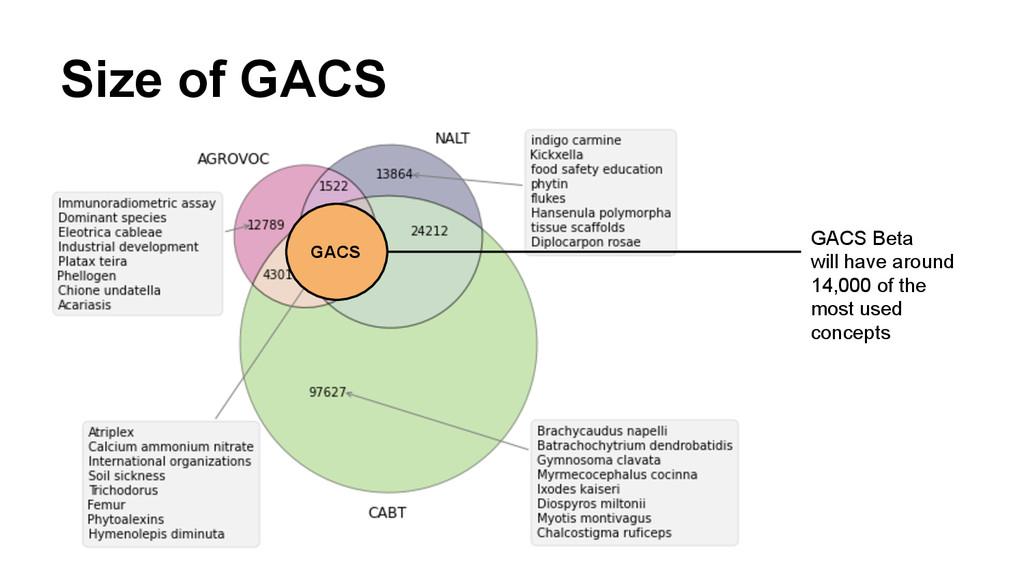 Size of GACS GACS GACS Beta will have around 14...