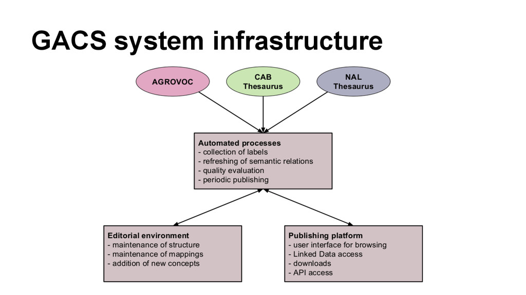 GACS system infrastructure