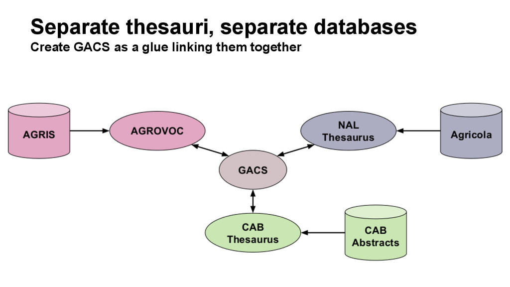 Separate thesauri, separate databases Create GA...