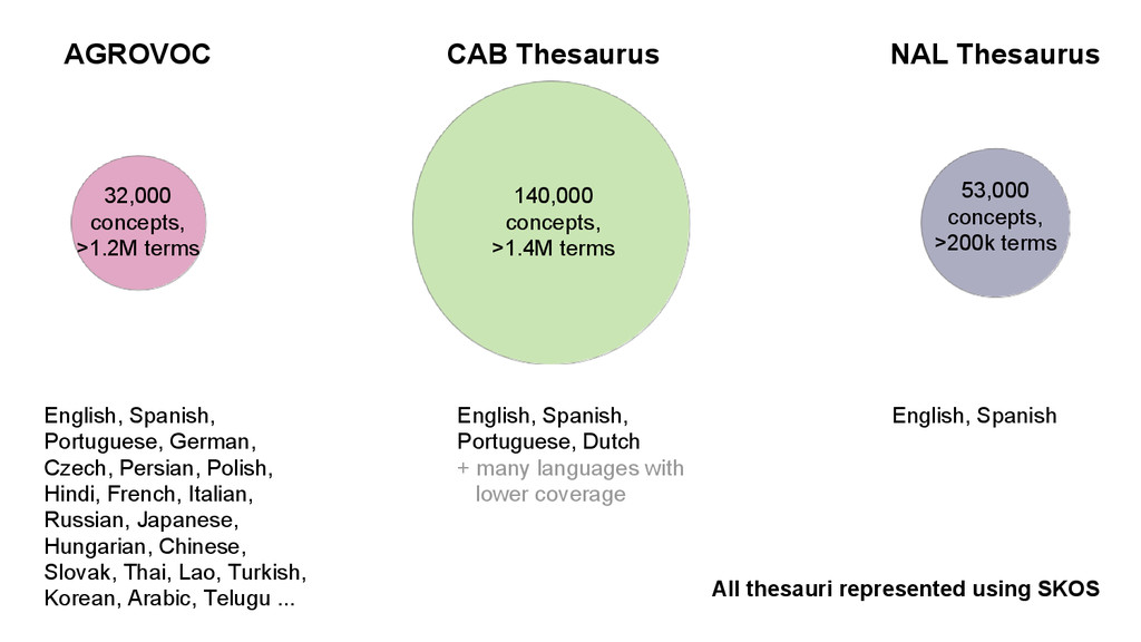 AGROVOC CAB Thesaurus NAL Thesaurus 140,000 con...