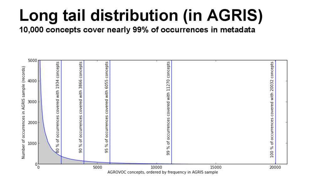 Long tail distribution (in AGRIS) 10,000 concep...