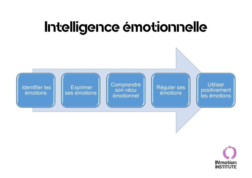 Intelligence émotionnelle Identifier les émotio...
