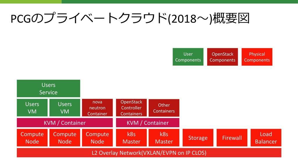 PCGのプライベートクラウド(2018~)概要図 Compute Node Compute N...