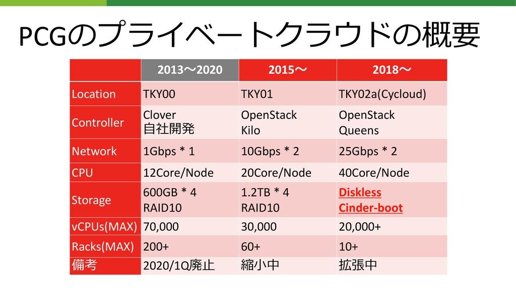 PCGのプライベートクラウドの概要 2013~2020 2015~ 2018~ Locatio...