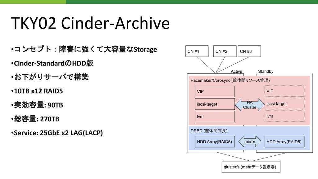 TKY02 Cinder-Archive •コンセプト:障害に強くて大容量なStorage •...