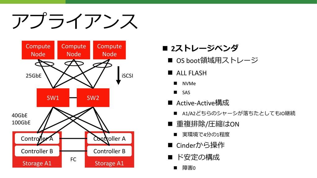 Storage A1 Controller A Controller B アプライアンス ◼ ...