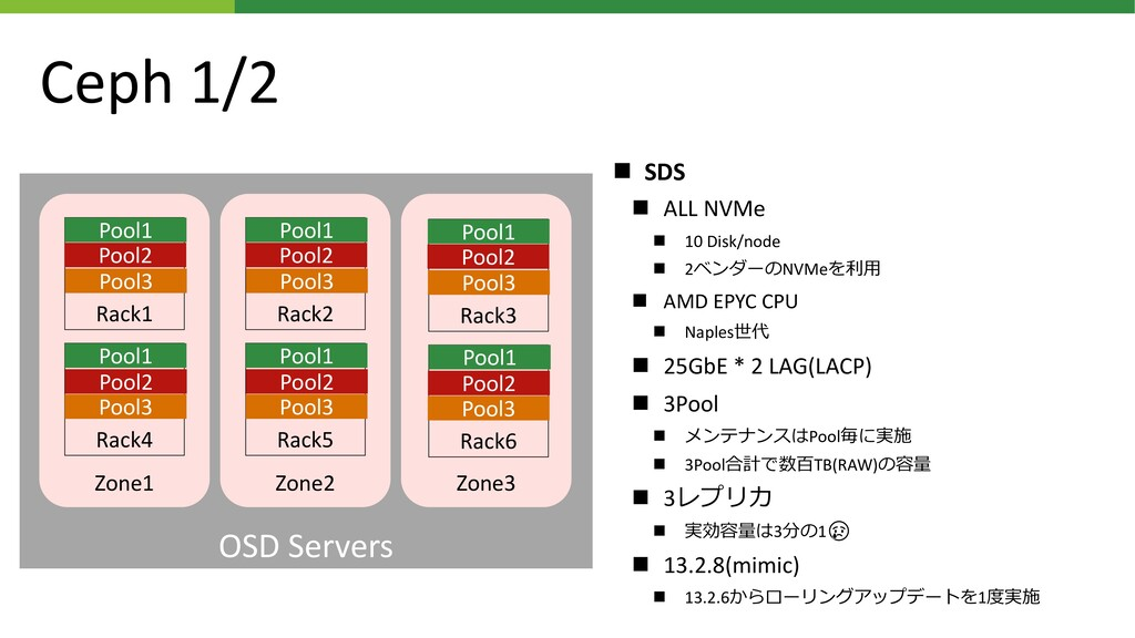 OSD Servers Zone3 Zone2 Zone1 Ceph 1/2 ◼ SDS ◼ ...