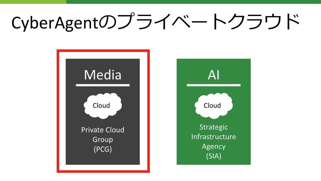CyberAgentのプライベートクラウド Media AI Cloud Cloud Priv...