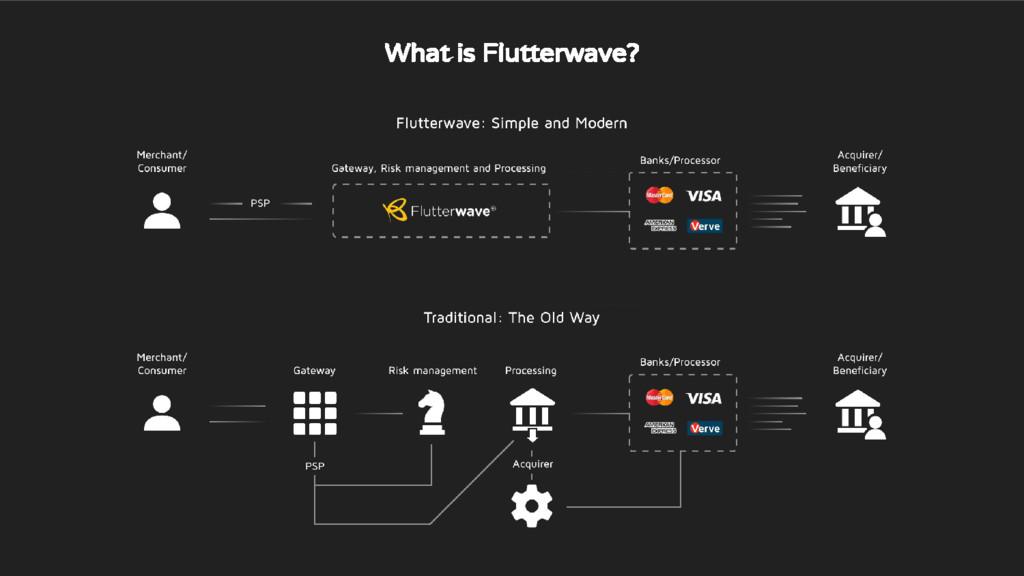 What is Flutterwave?