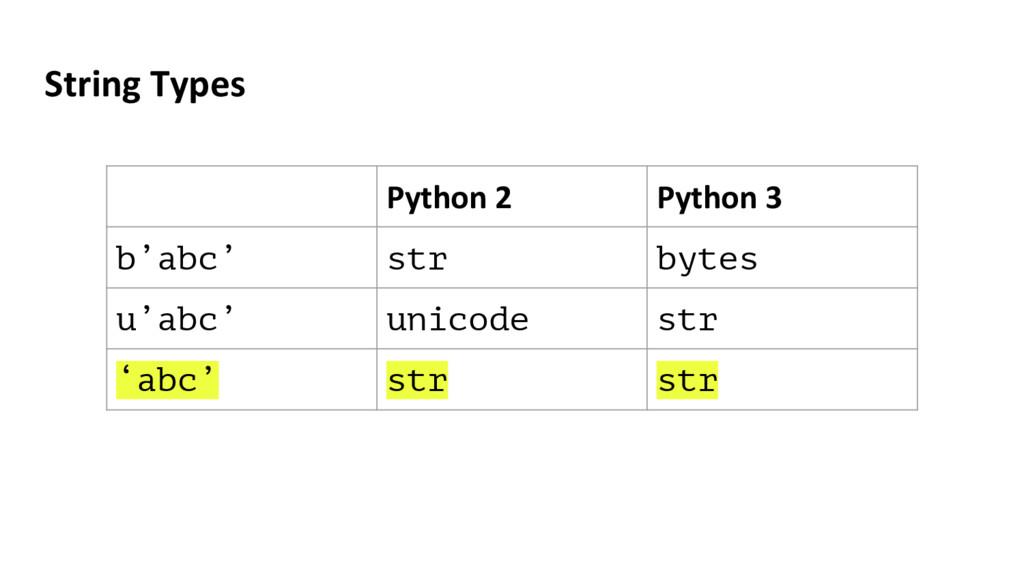 String Types Python 2 Python 3 b'abc' str bytes...