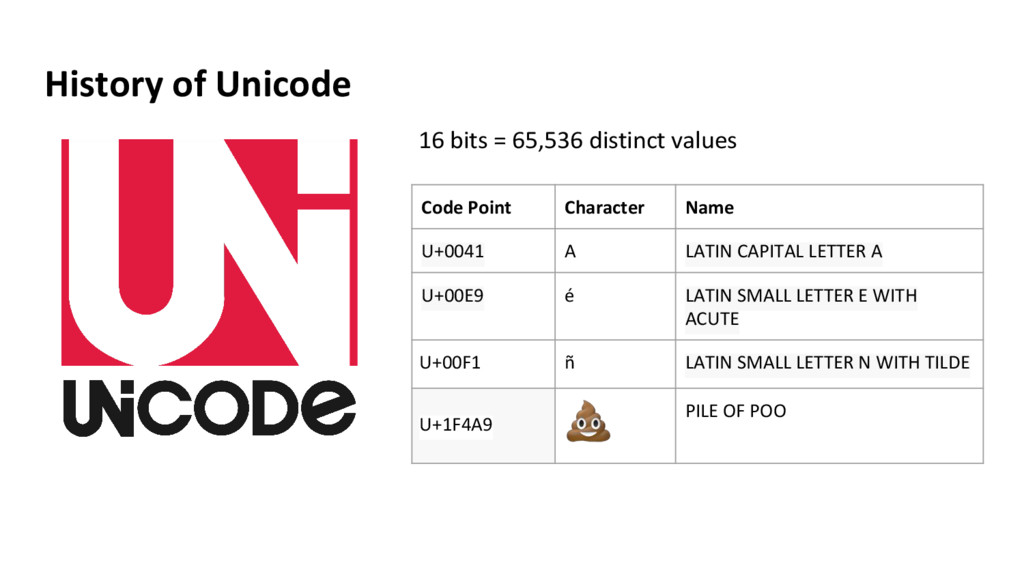 History of Unicode 16 bits = 65,536 distinct va...