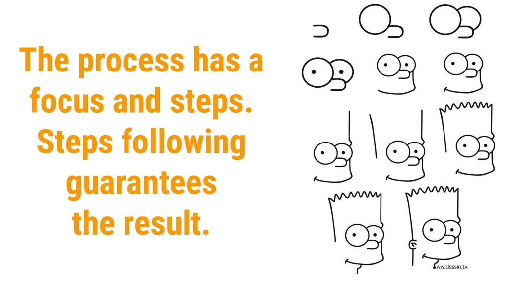 The process has a focus and steps. Steps follow...