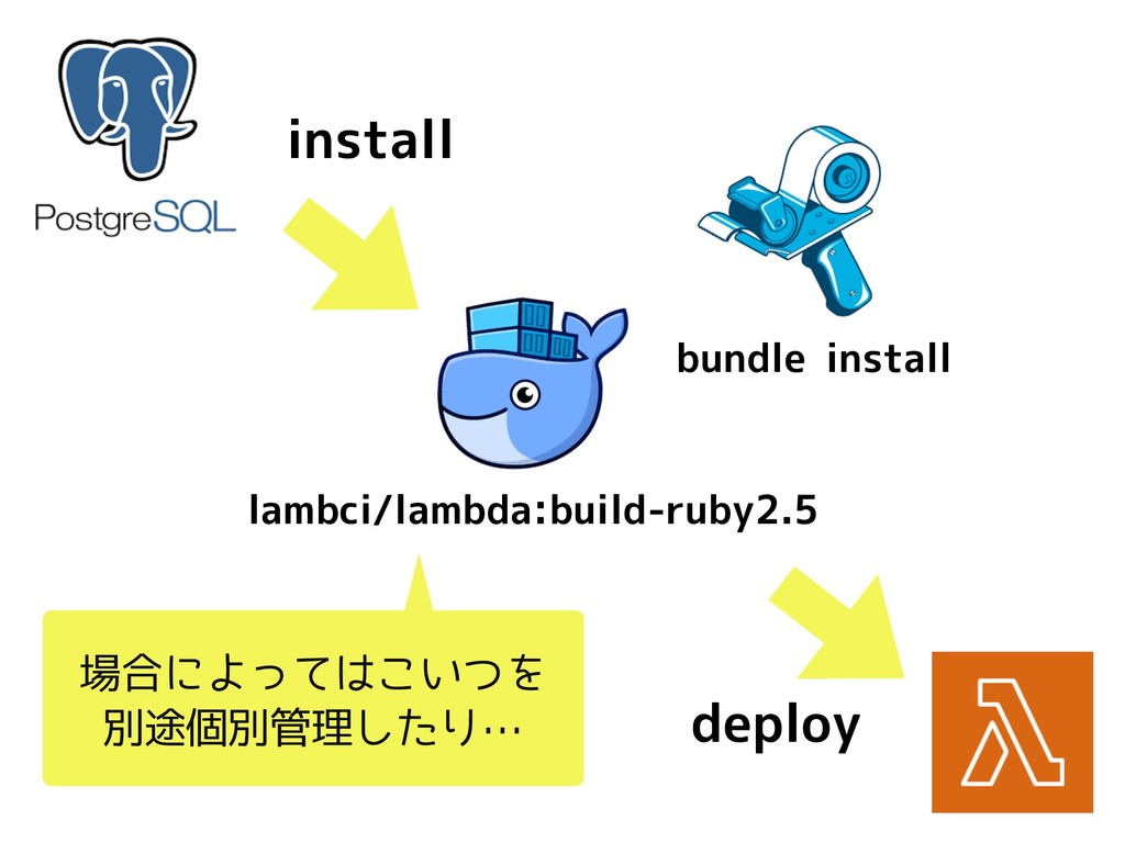 lambci/lambda:build-ruby2.5 install bundle inst...