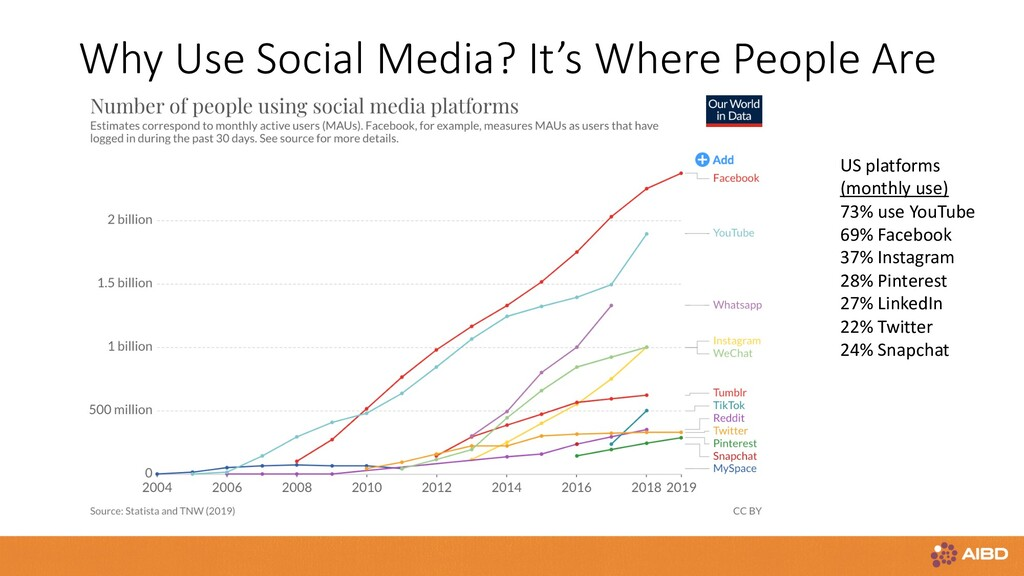 Why Use Social Media? It's Where People Are US ...