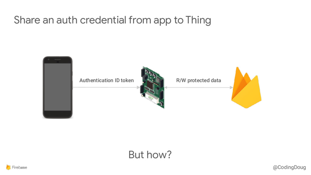 @CodingDoug Share an auth credential from app t...