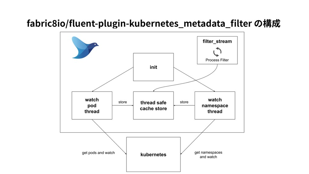fabric8io/fluent-plugin-kubernetes_metadata_filte...