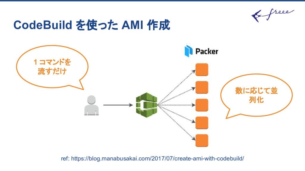 CodeBuild を使った AMI 作成 1 コマンドを 流すだけ 数に応じて並 列化 re...