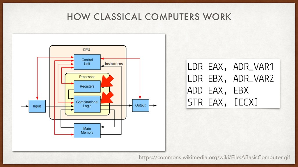 HOW CLASSICAL COMPUTERS WORK https://commons.wi...