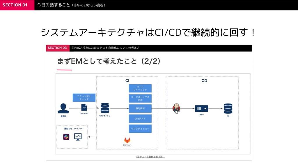SECTION 01 今日お話すること(昨年のおさらい含む) システムアーキテクチャはCI/C...