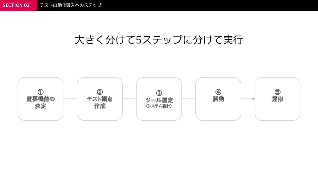 SECTION 02 テスト自動化導入へのステップ 大きく分けて5ステップに分けて実行 ① ...