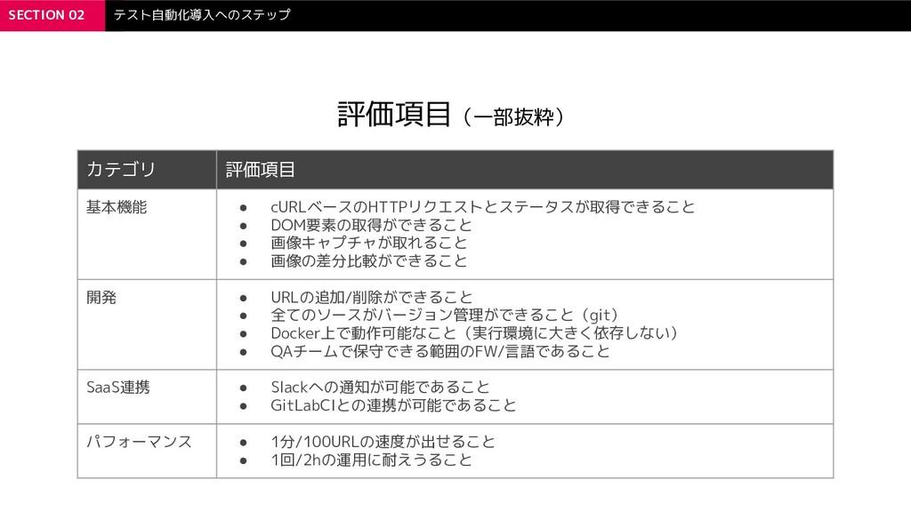 SECTION 02 テスト自動化導入へのステップ 評価項目(一部抜粋) カテゴリ 評価項目 ...