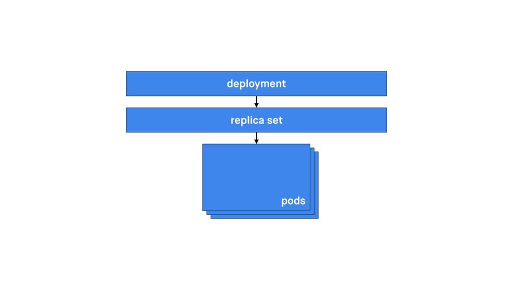 replica set pods deployment