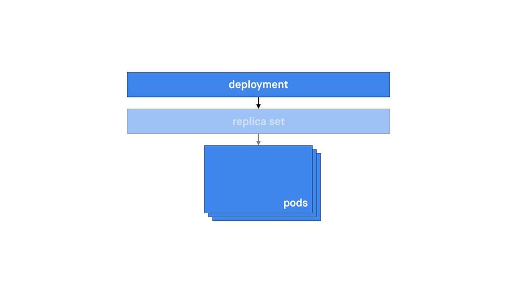 pods replica set deployment