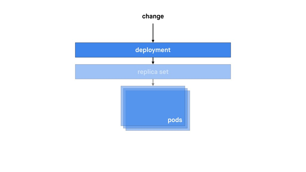 pods replica set deployment change