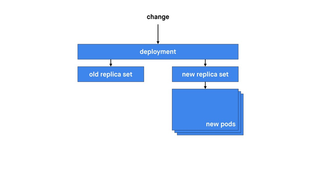 deployment change old replica set new pods new ...