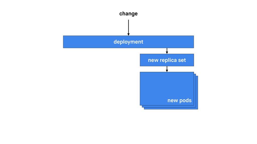 deployment change new replica set new pods