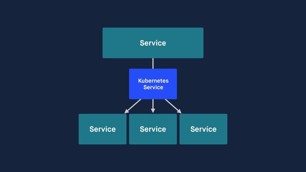 Service Service Service Service Kubernetes Ser...