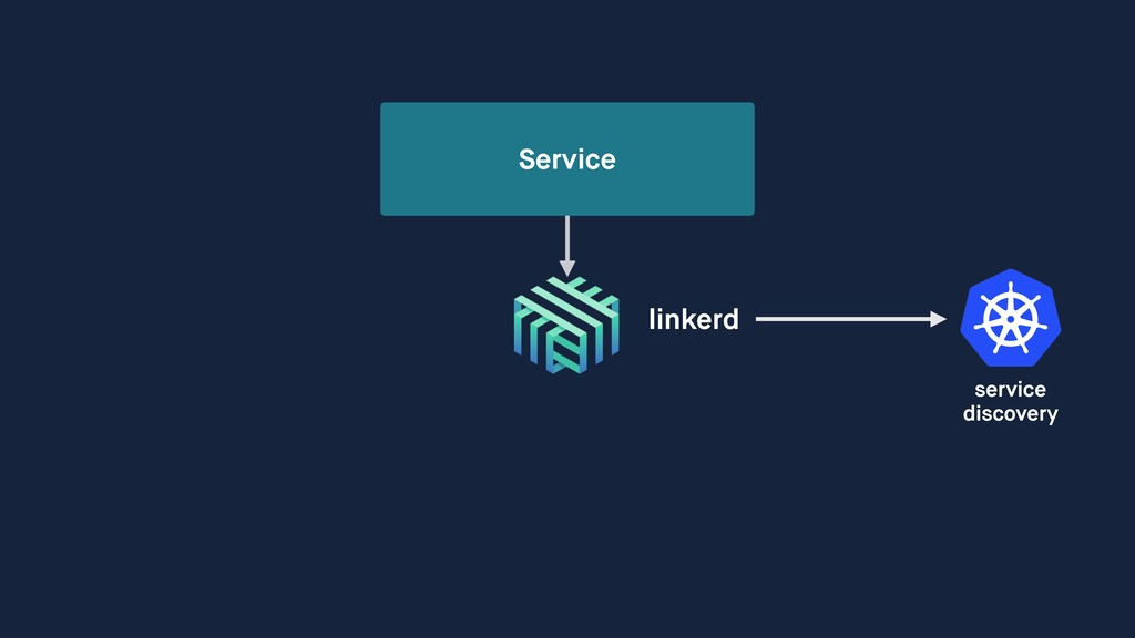 Service linkerd service discovery