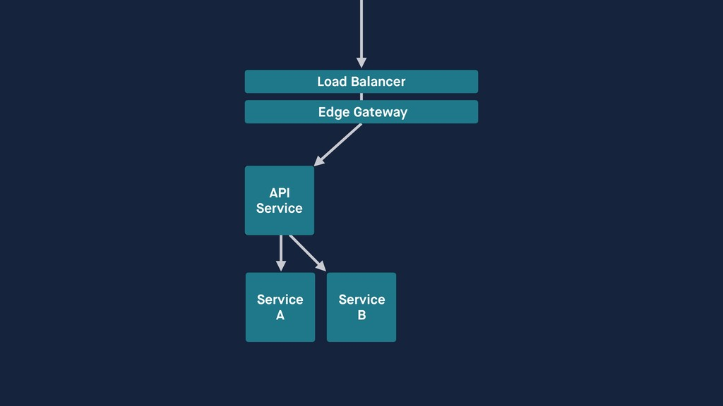 Service A Service B Load Balancer Edge Gateway ...