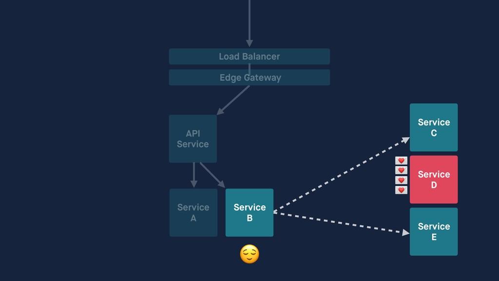 API Service Service A Service B Load Balancer E...