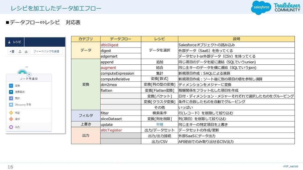 #SF_eaclub 16 レシピを加工したデータ加工フロー カテゴリ データフロー レシピ ...