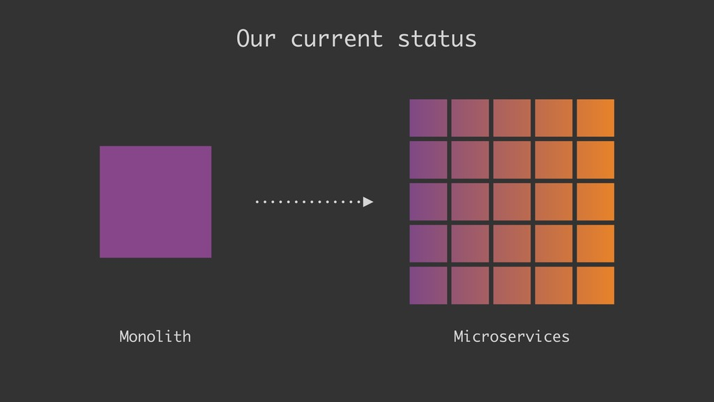 Monolith Our current status Microservices