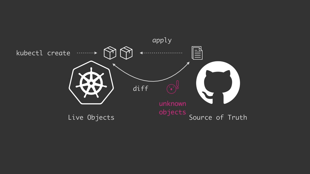Live Objects apply kubectl create diff Source o...