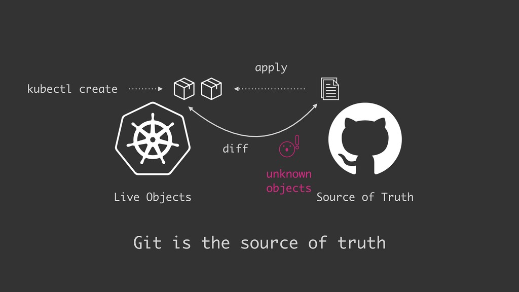 Live Objects apply kubectl create diff Git is t...